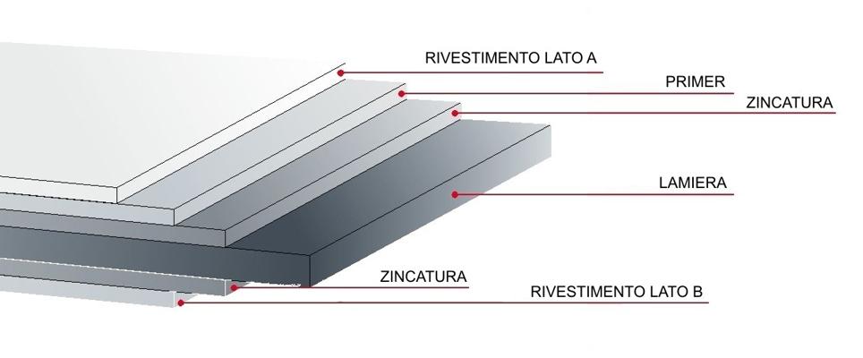materiali copertura ita - Azienda